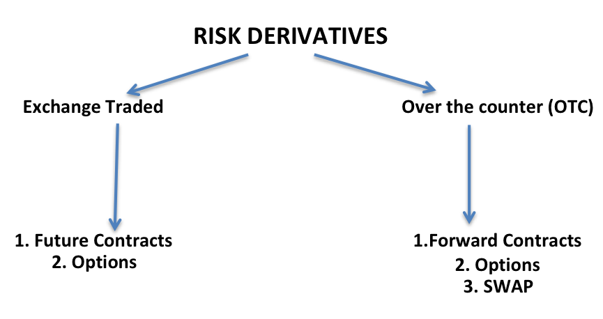 Exchange traded options counterparty risk