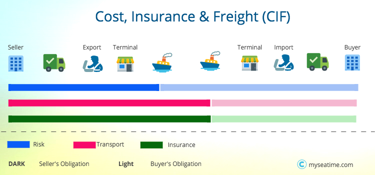 Cost, Insurance & Freight CIF