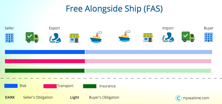 Free Alongside Ship FAS