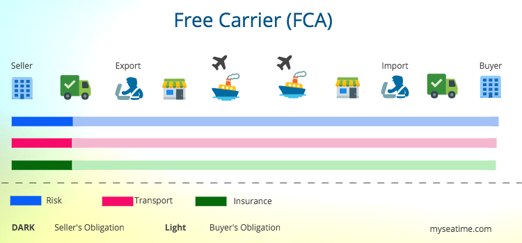 Free Carrier FCA
