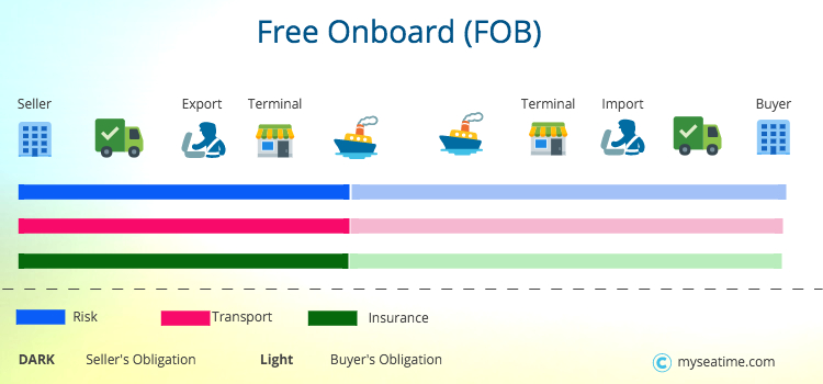 Free onboard FOB