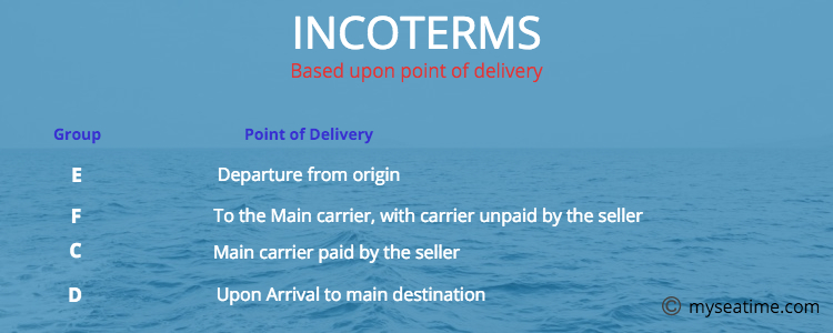 Incoterms based upon Point of delivery
