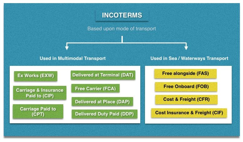 Incoterms guide of everything you want to know about myseatime incoterms according to mode of transport publicscrutiny Images