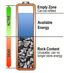 GMDSS Battery analogy