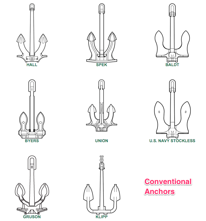 Convention anchors with normal holding power