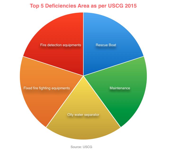 Deficiency Areas USCG