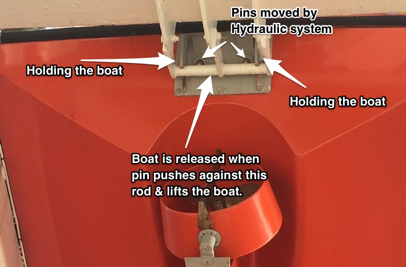 How free fall lifeboat release system works
